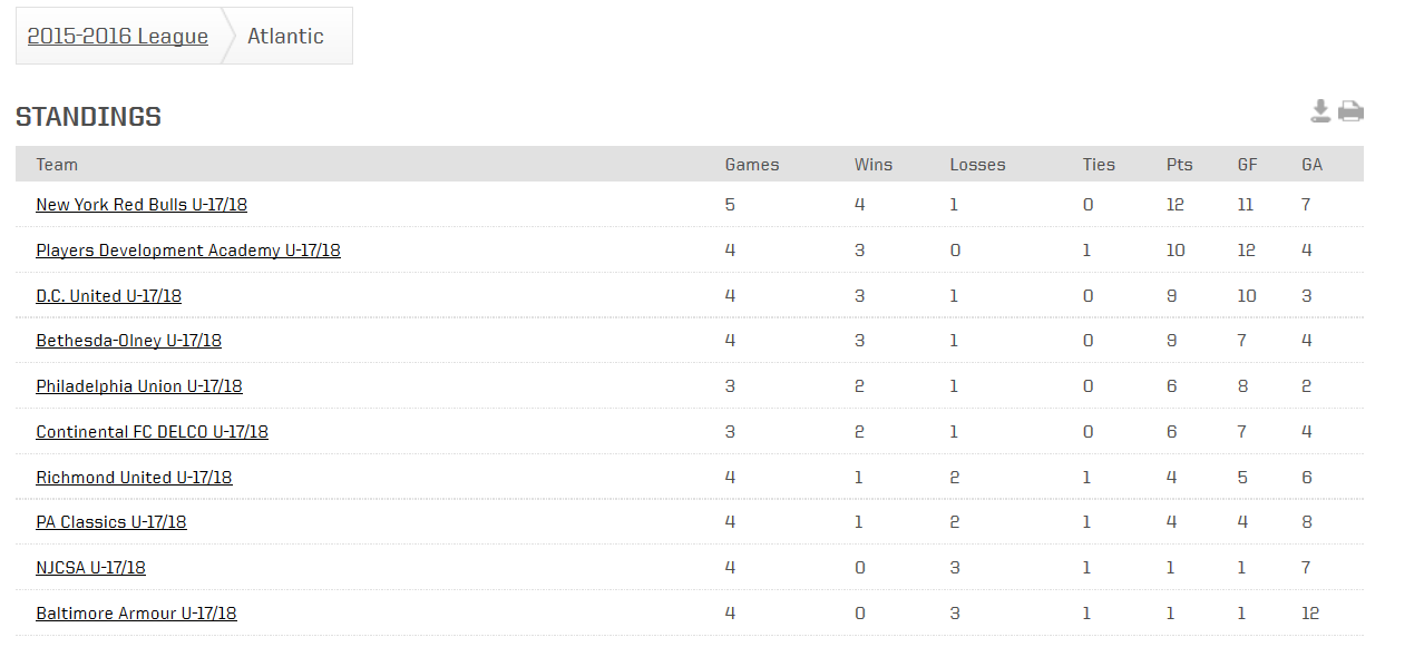 U17/18 Atlantic standings
