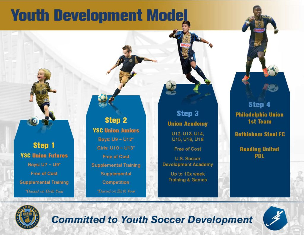 20160504.Youth Development Model