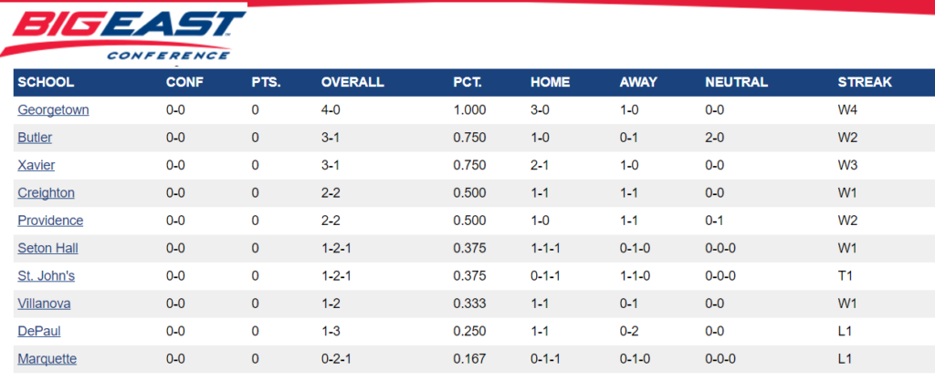 big east soccer standings